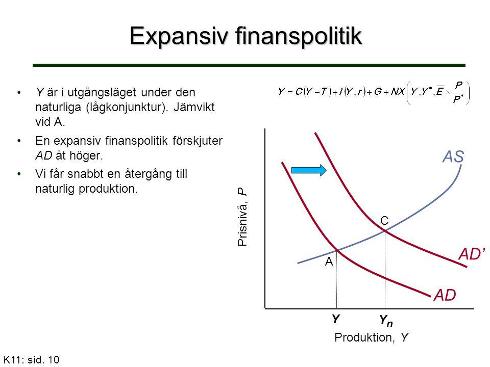 Expansiv finanspolitik Y är i utgångsläget under den naturliga (lågkonjunktur). Jämvikt vid A.Y är i utgångsläget under den naturliga (lågkonjunktur).