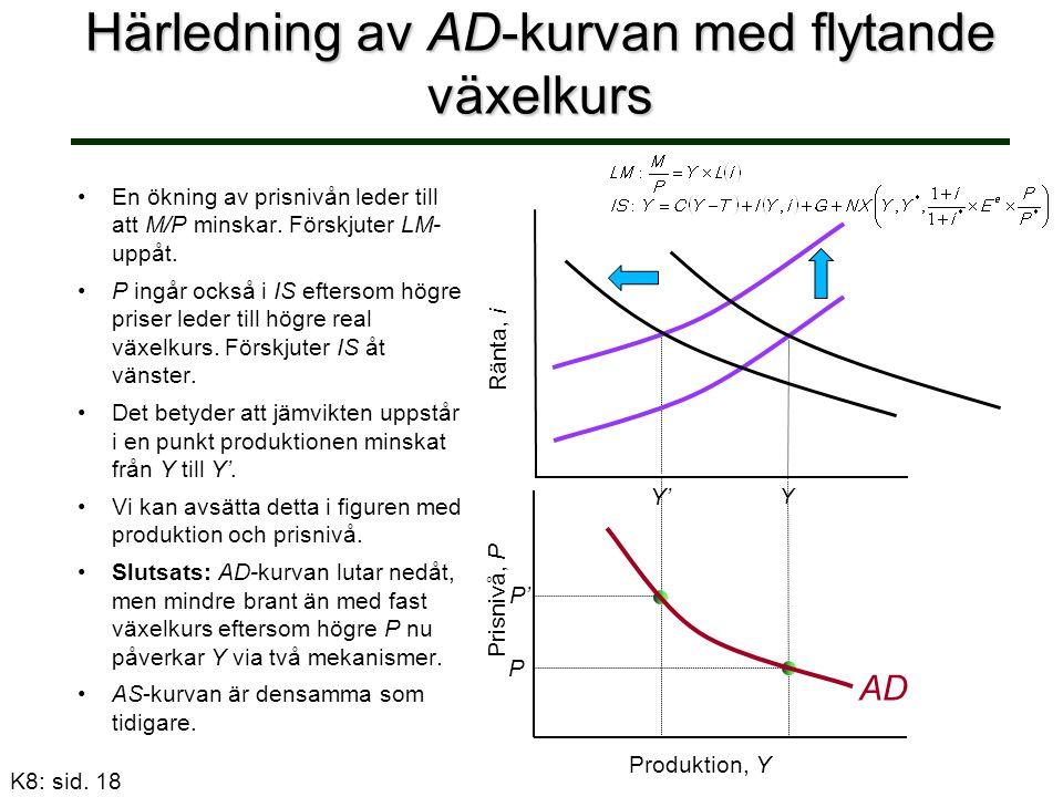 Härledning av AD-kurvan med flytande växelkurs En ökning av prisnivån leder till att M/P minskar. Förskjuter LM- uppåt. P ingår också i IS eftersom hö