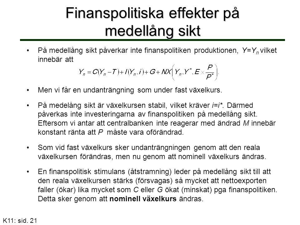 Finanspolitiska effekter på medellång sikt På medellång sikt påverkar inte finanspolitiken produktionen, Y=Y n vilket innebär att Men vi får en undant