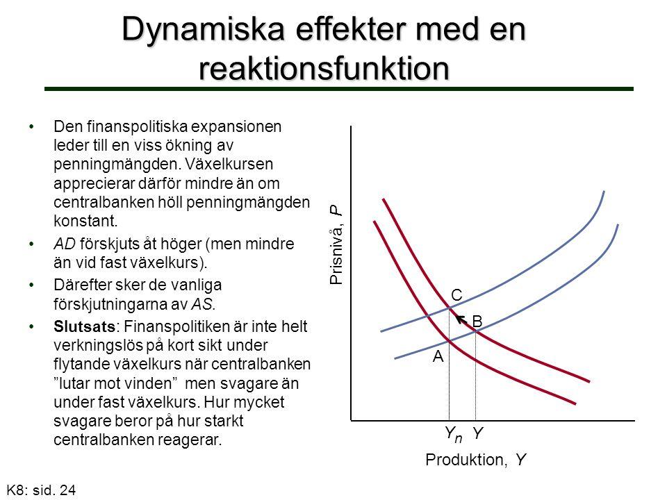 Dynamiska effekter med en reaktionsfunktion Prisnivå, P YnYn Produktion, Y A Y C K8: sid. 24 Den finanspolitiska expansionen leder till en viss ökning