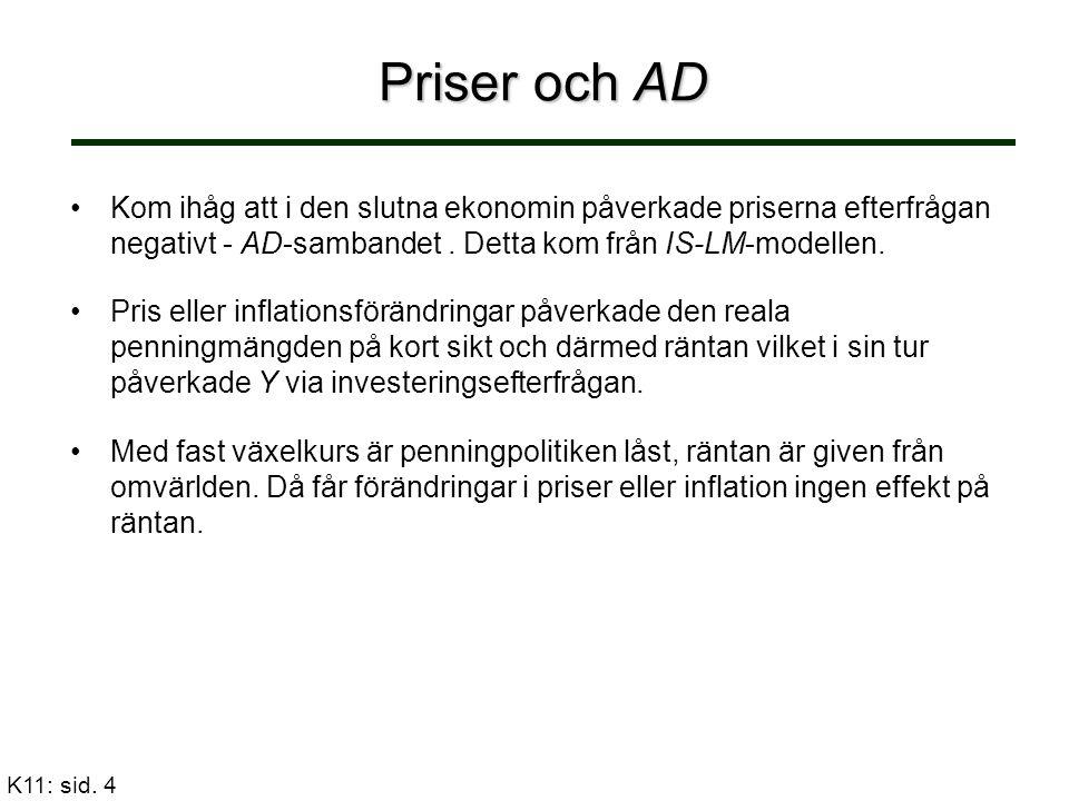Priser och AD K11: sid. 4 Kom ihåg att i den slutna ekonomin påverkade priserna efterfrågan negativt - AD-sambandet. Detta kom från IS-LM-modellen. Pr