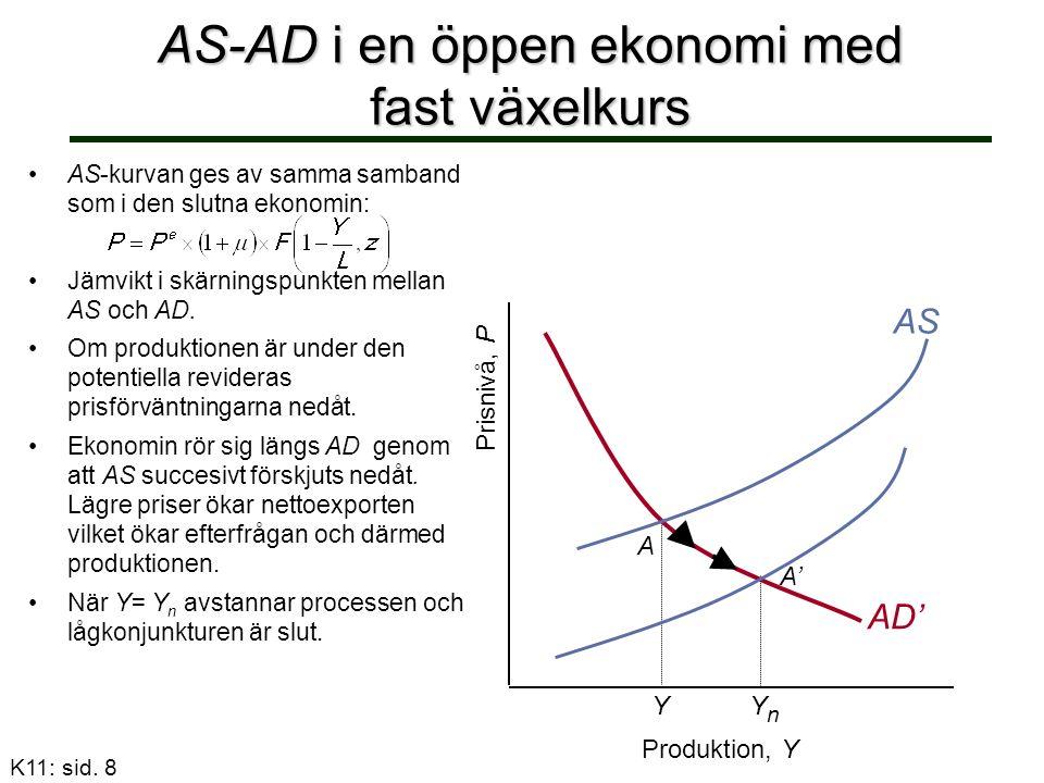 AD' A AS-AD i en öppen ekonomi med fast växelkurs AS-kurvan ges av samma samband som i den slutna ekonomin: Jämvikt i skärningspunkten mellan AS och A