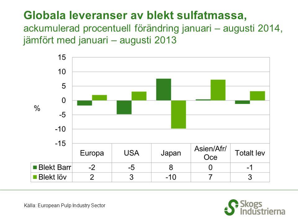 Globala leveranser av blekt sulfatmassa, ackumulerad procentuell förändring januari – augusti 2014, jämfört med januari – augusti 2013 Källa: European Pulp Industry Sector