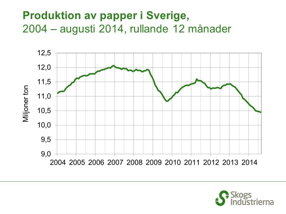 Produktion av papper i Sverige, 2004 – augusti 2014, rullande 12 månader