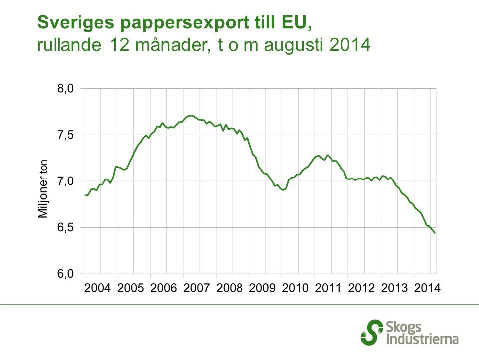 Sveriges pappersexport till EU, rullande 12 månader, t o m augusti 2014