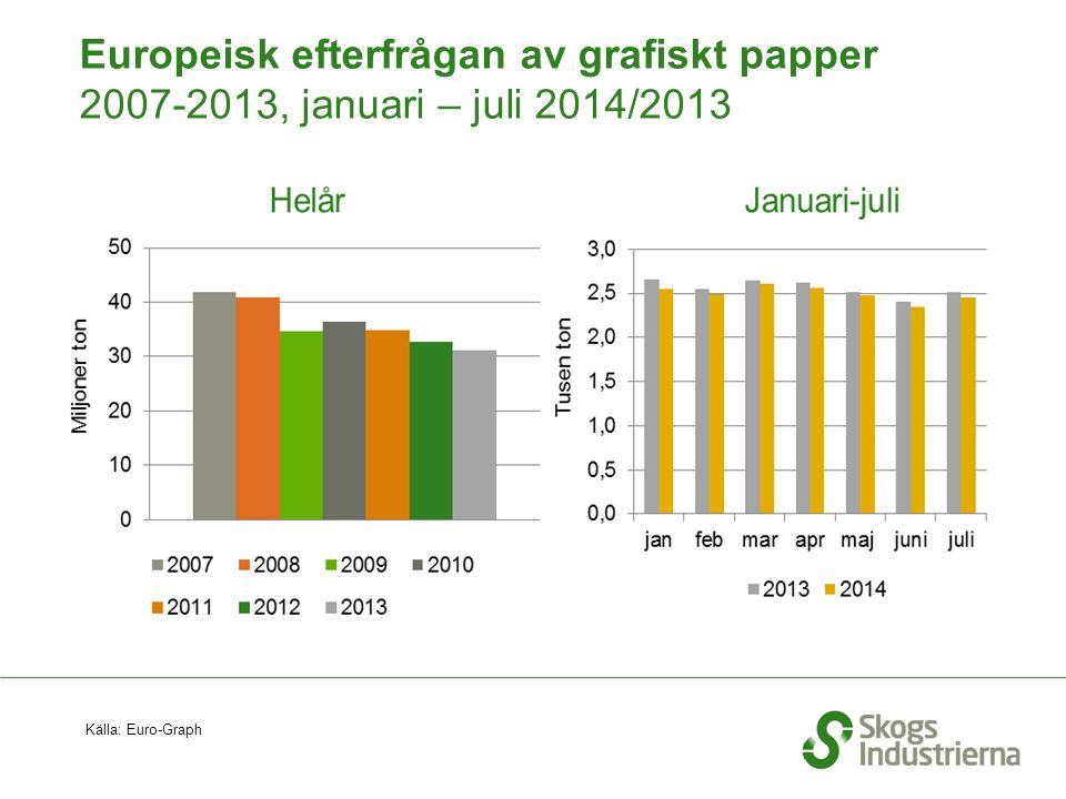 Europeisk efterfrågan av grafiskt papper 2007-2013, januari – juli 2014/2013 Källa: Euro-Graph