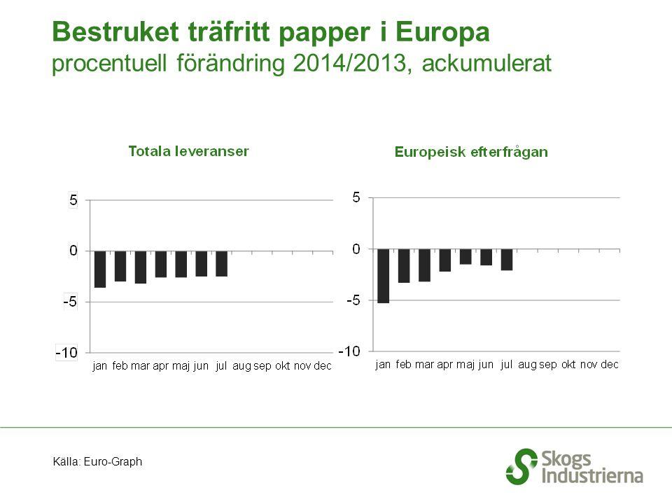 Bestruket träfritt papper i Europa procentuell förändring 2014/2013, ackumulerat Källa: Euro-Graph