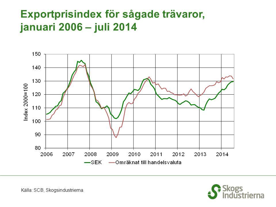 Sveriges export av massa till EU, rullande 12 månader, t o m augusti 2014