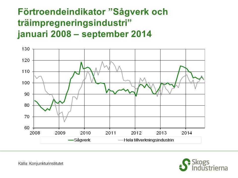 Förtroendeindikator Sågverk och träimpregneringsindustri januari 2008 – september 2014 Källa: Konjunkturinstitutet