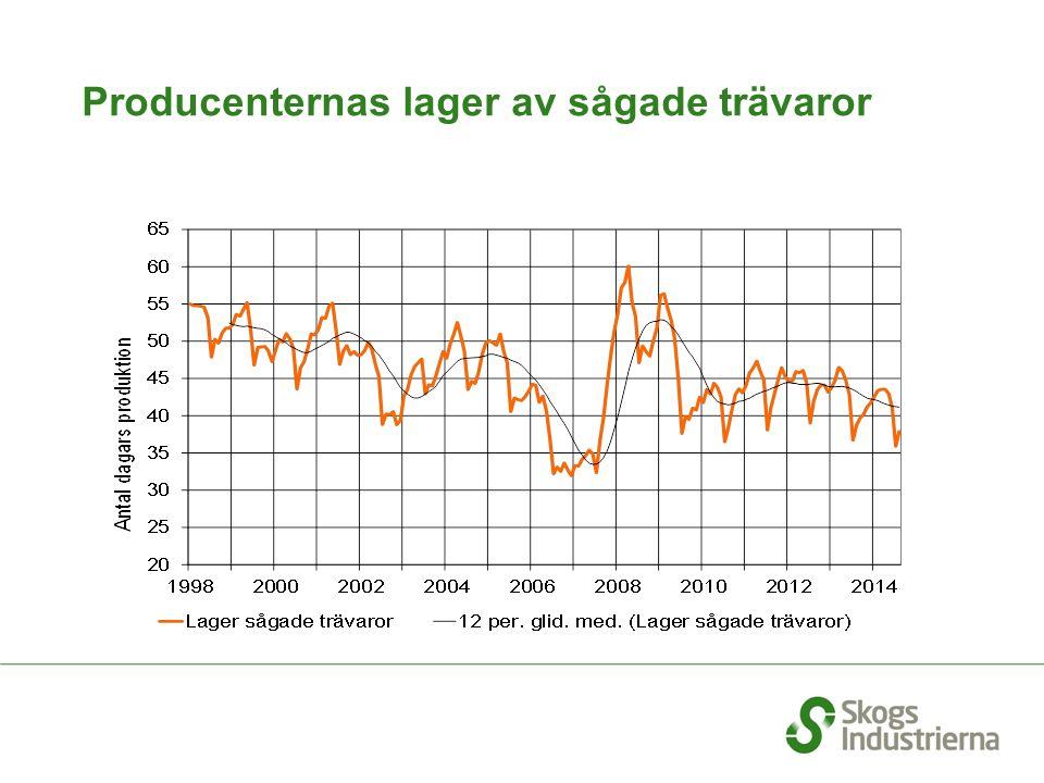 Producenternas lager av sågade trävaror