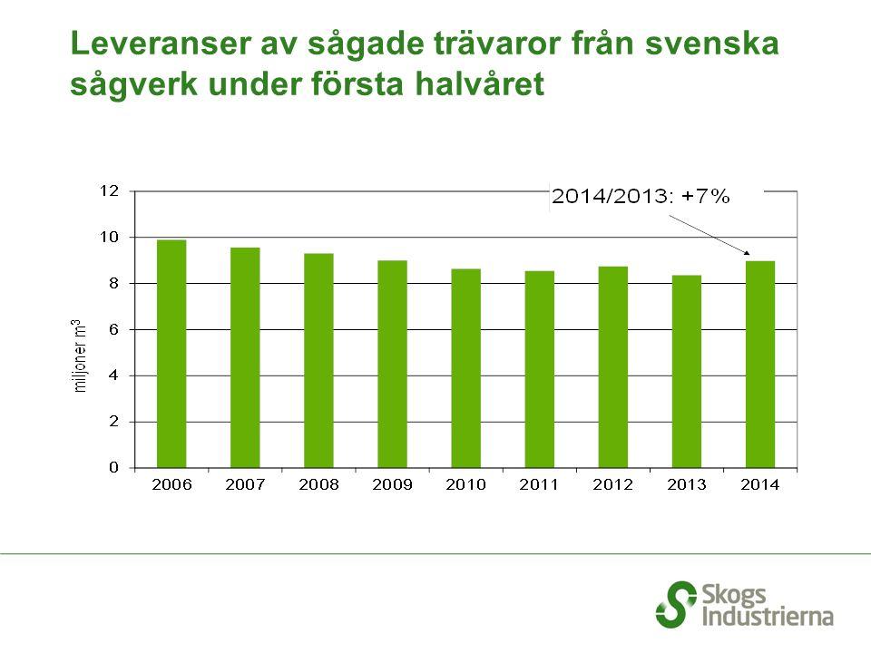 Sveriges export av sågade trävaror t.o.m.
