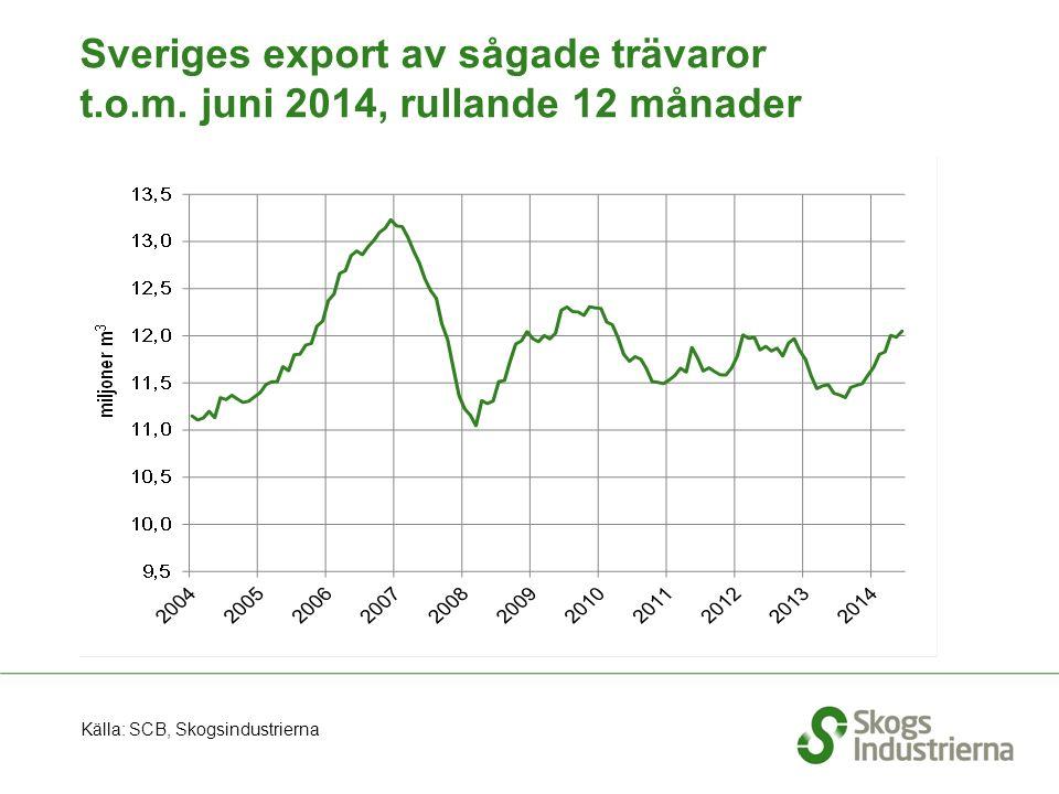 Svenska sågverks leveranser januari – juni 2014, fördelning per marknad Källa: SCB, Skogsindustrierna