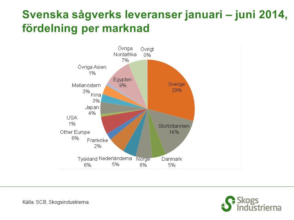 Påbörjade bostäder per månad i Sverige Källa: SCB