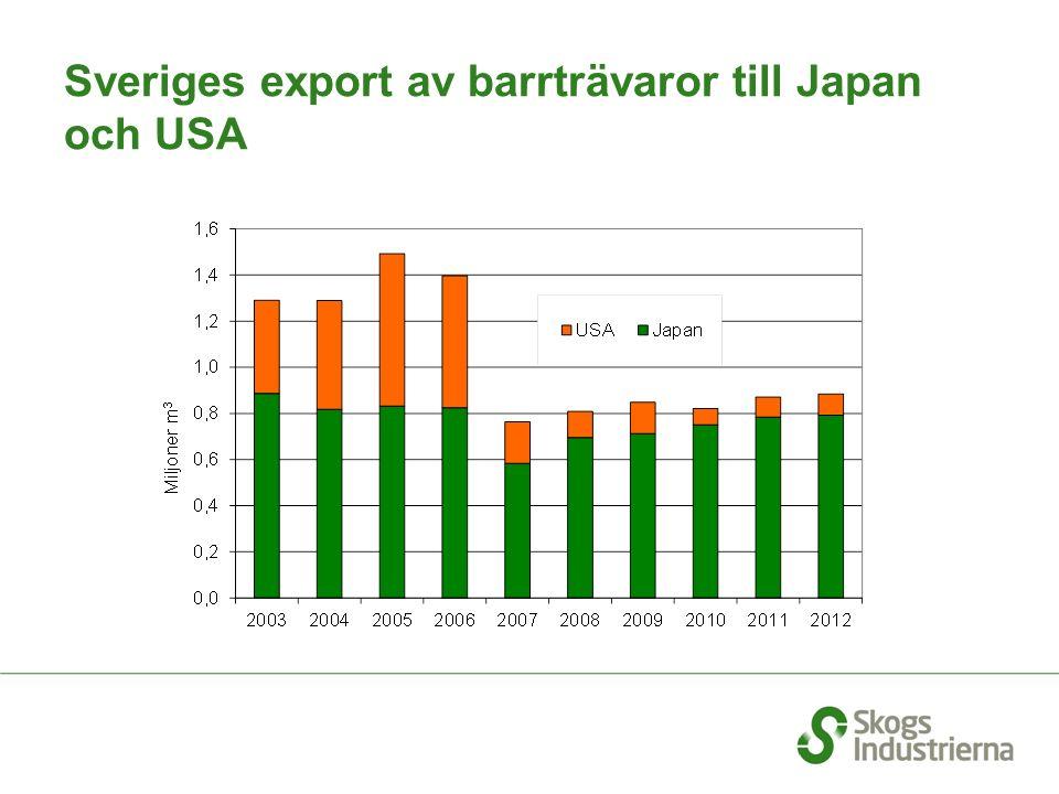 Sveriges export av barrträvaror till Japan och USA