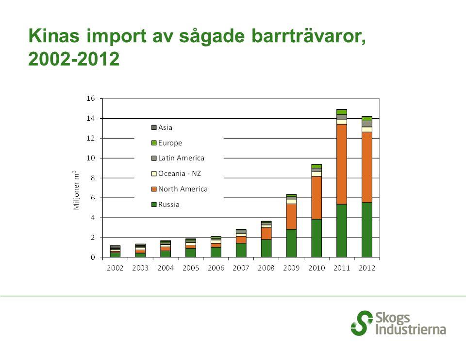Kinas import av sågade barrträvaror, 2002-2012