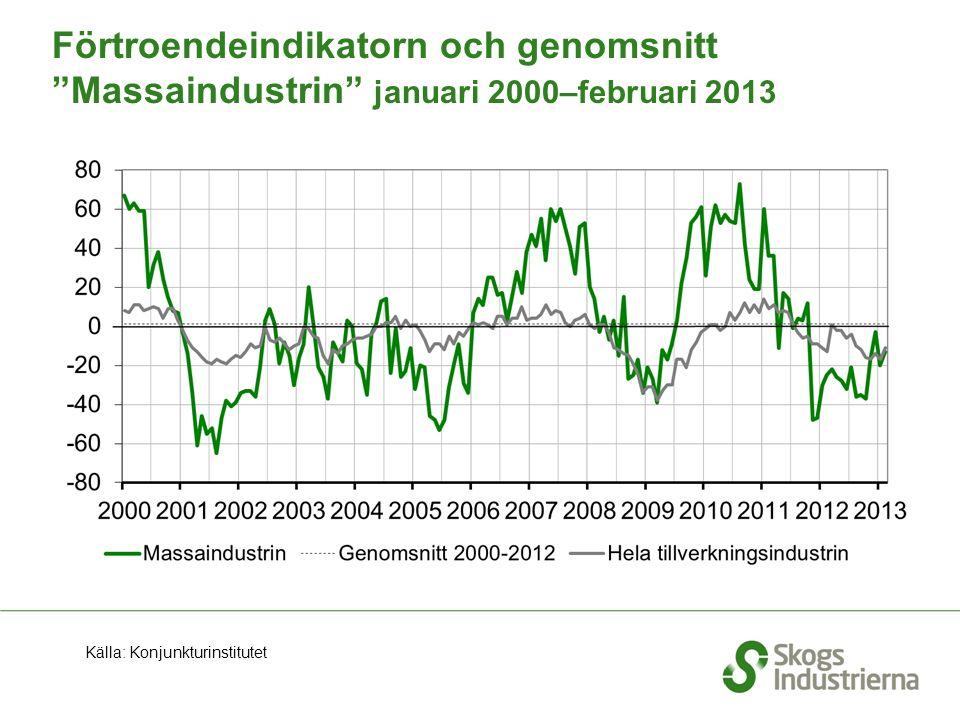 Förtroendeindikatorn och genomsnitt Massaindustrin januari 2000–februari 2013 Källa: Konjunkturinstitutet