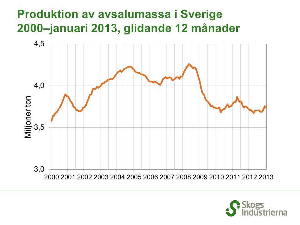 Produktion av avsalumassa i Sverige 2000–januari 2013, glidande 12 månader