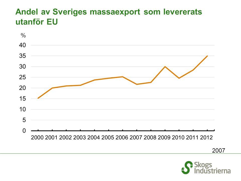 % Andel av Sveriges massaexport som levererats utanför EU 2007
