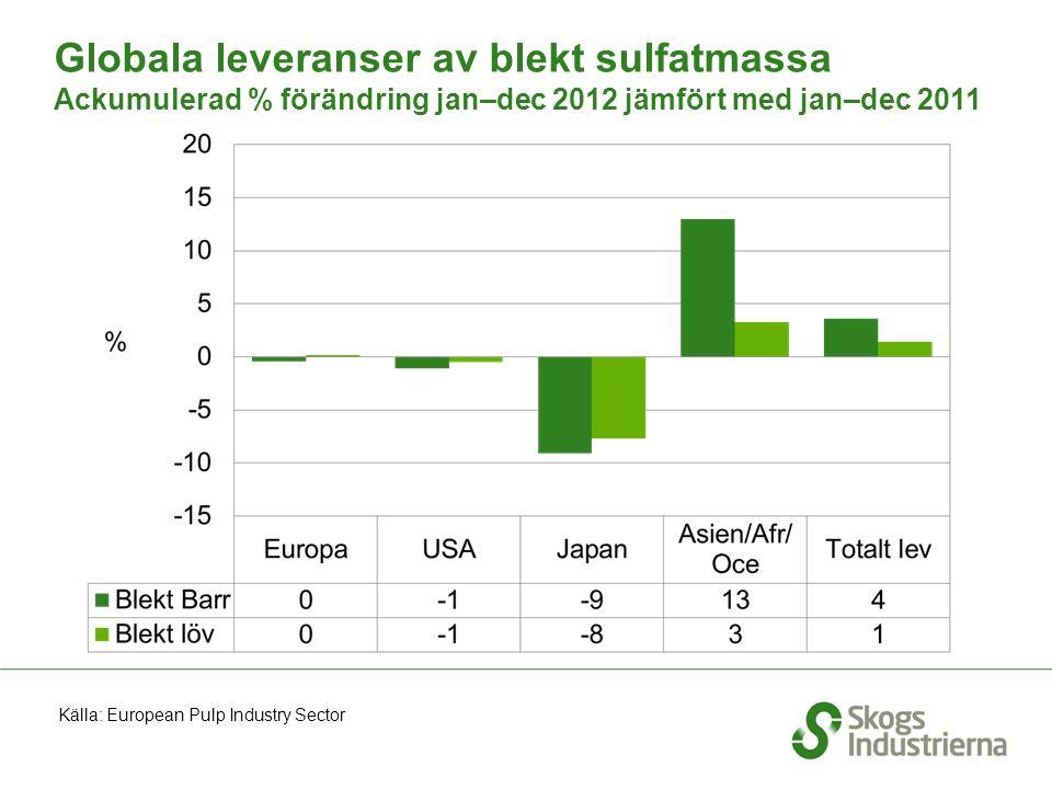 Globala leveranser av blekt sulfatmassa Ackumulerad % förändring jan–dec 2012 jämfört med jan–dec 2011 Källa: European Pulp Industry Sector