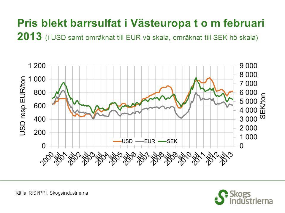 Pris blekt barrsulfat i Västeuropa t o m februari 2013 (i USD samt omräknat till EUR vä skala, omräknat till SEK hö skala) Källa: RISI/PPI, Skogsindustrierna