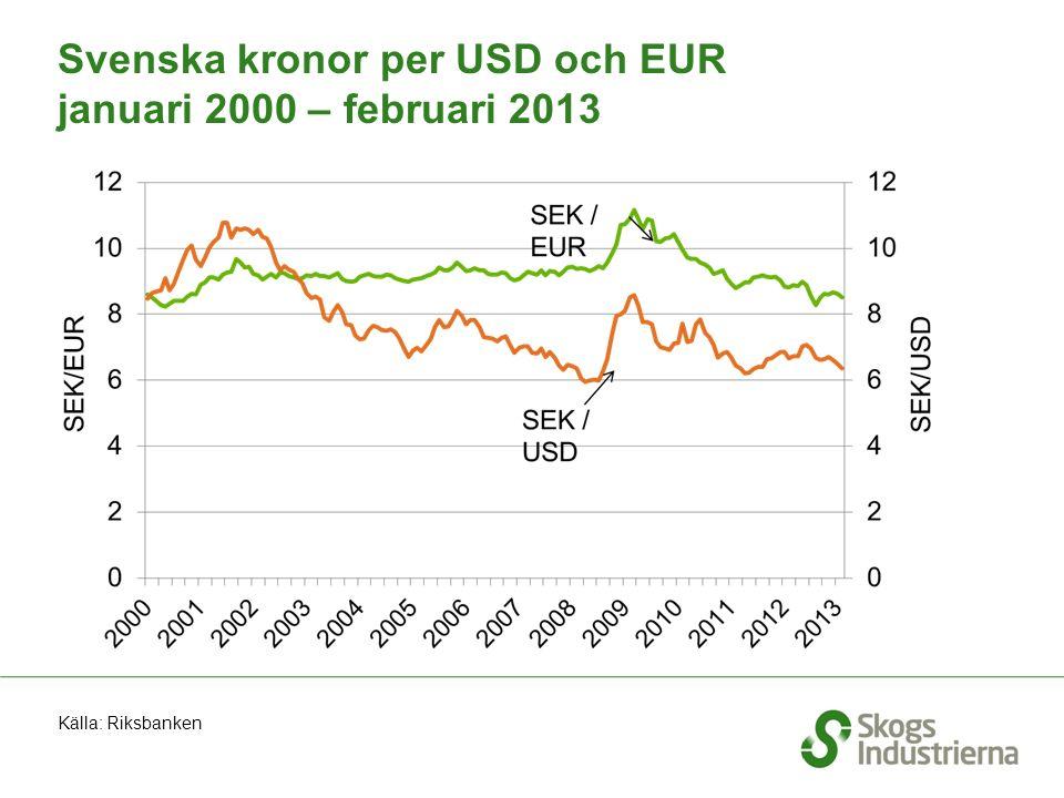 Svenska kronor per USD och EUR januari 2000 – februari 2013 Källa: Riksbanken