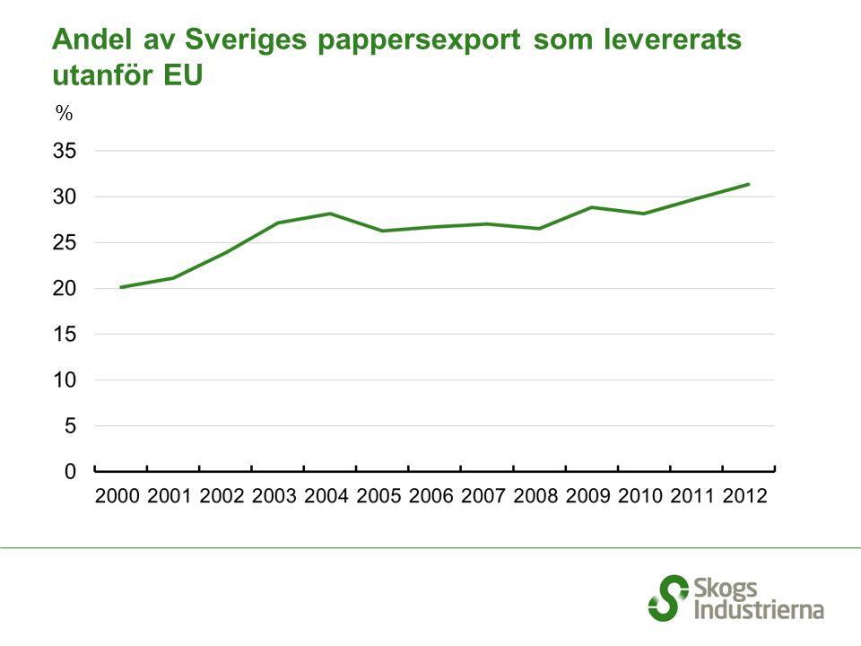 % Andel av Sveriges pappersexport som levererats utanför EU