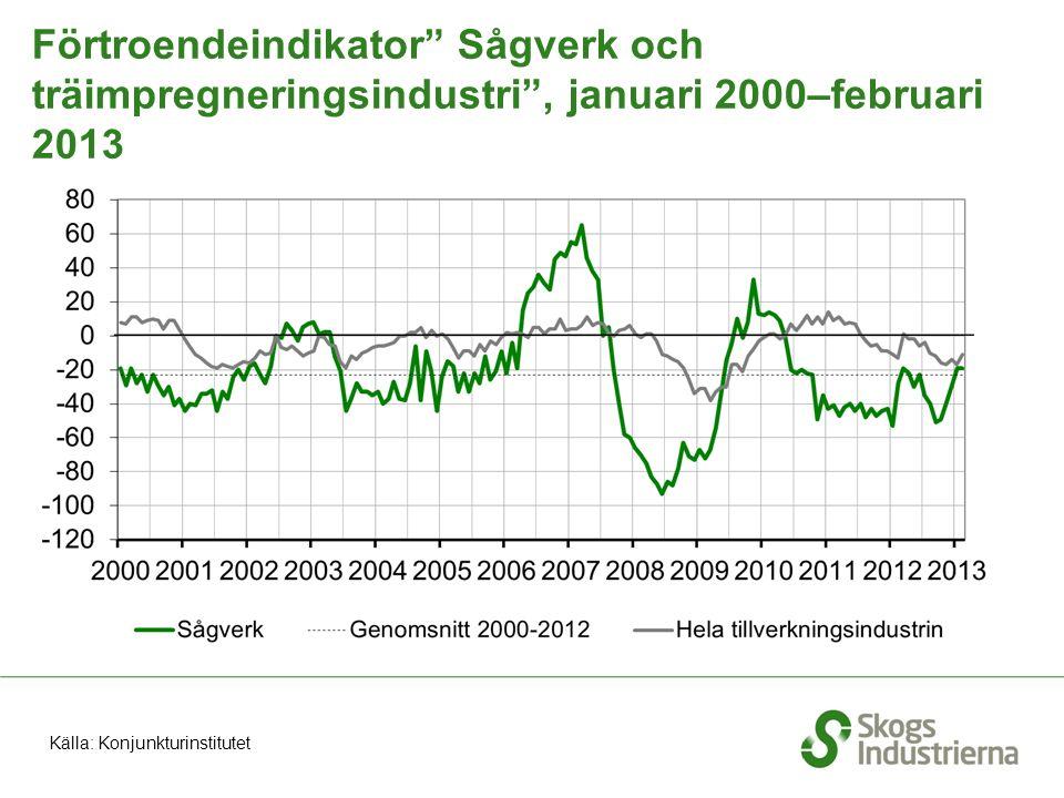 Förtroendeindikator Sågverk och träimpregneringsindustri , januari 2000–februari 2013 Källa: Konjunkturinstitutet