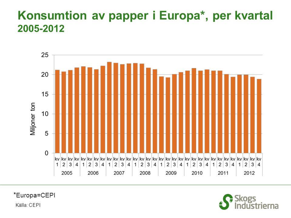 Konsumtion av papper i Europa*, per kvartal 2005-2012 * Europa=CEPI Källa: CEPI