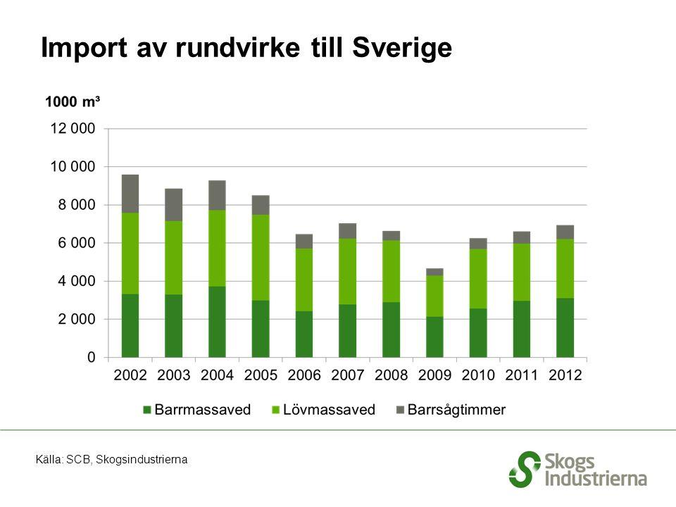 Import av rundvirke till Sverige Källa: SCB, Skogsindustrierna