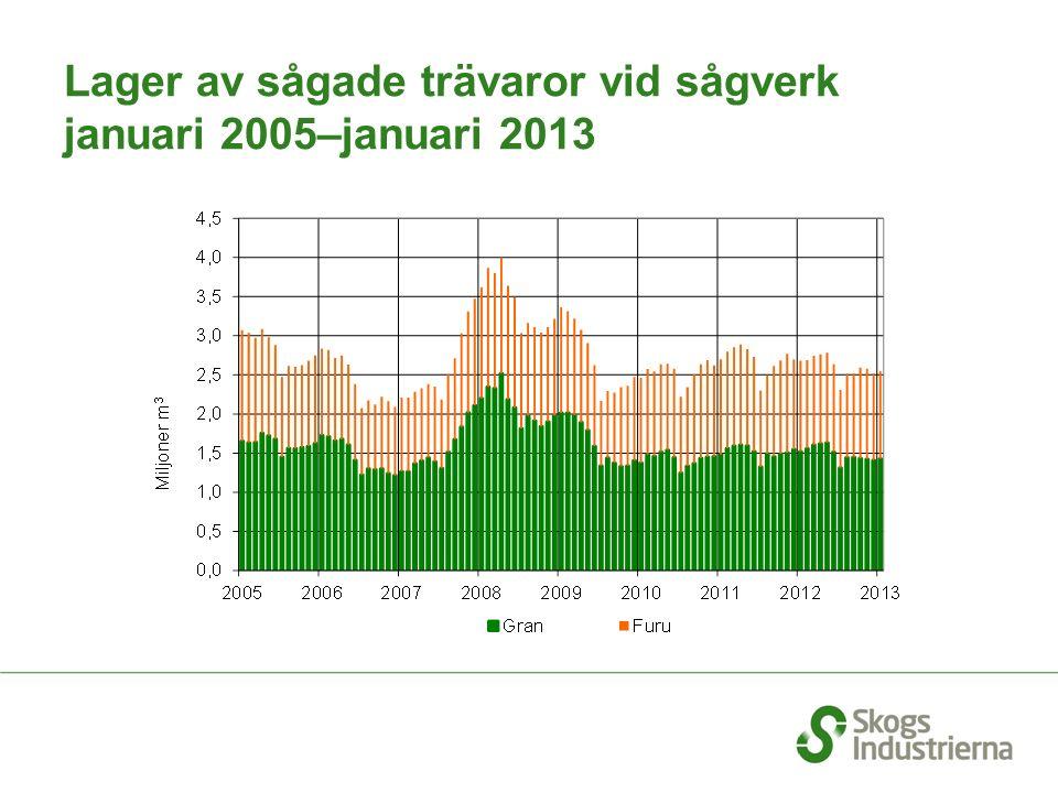 Lager av sågade trävaror vid sågverk januari 2005–januari 2013