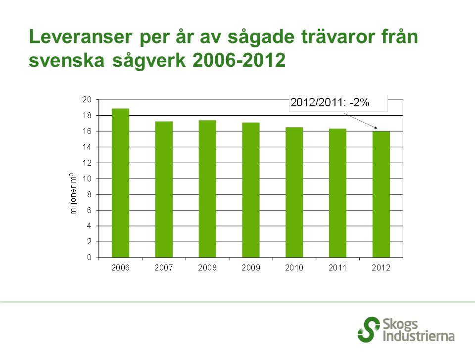 Leveranser per år av sågade trävaror från svenska sågverk 2006-2012