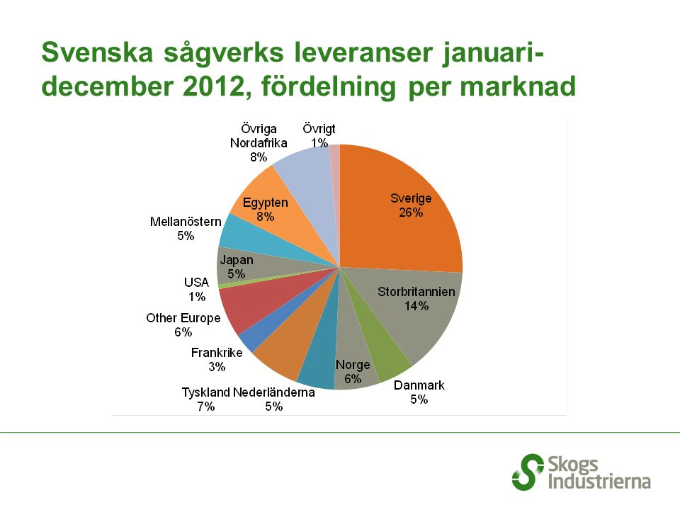 Andel av Sveriges export som går till utomeuropeiska marknader
