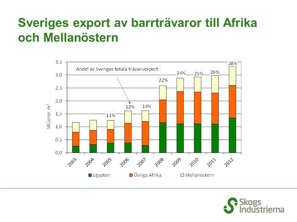 Sveriges export av barrträvaror till Afrika och Mellanöstern