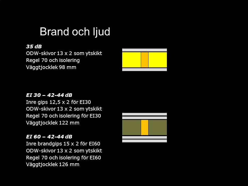 Brand och ljud 35 dB ODW-skivor 13 x 2 som ytskikt Regel 70 och isolering Väggtjocklek 98 mm EI 30 – 42-44 dB Inre gips 12,5 x 2 för EI30 ODW-skivor 1