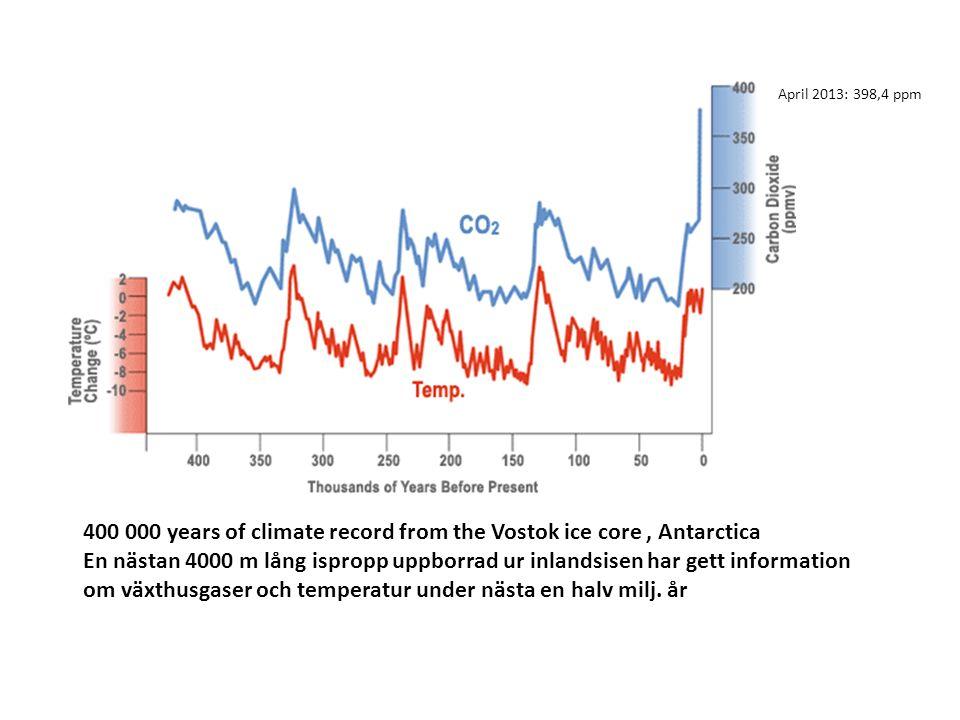 400 000 years of climate record from the Vostok ice core, Antarctica En nästan 4000 m lång ispropp uppborrad ur inlandsisen har gett information om växthusgaser och temperatur under nästa en halv milj.