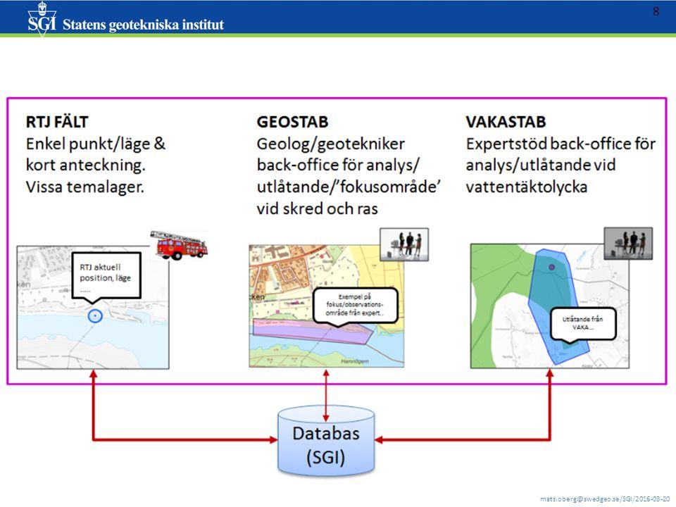 9 Autentisering (användarnamn och lösenord) administreras av SGI (Mats Öberg) Övningsapplikationerna: inloggningsuppgifter gäller tills vidare.