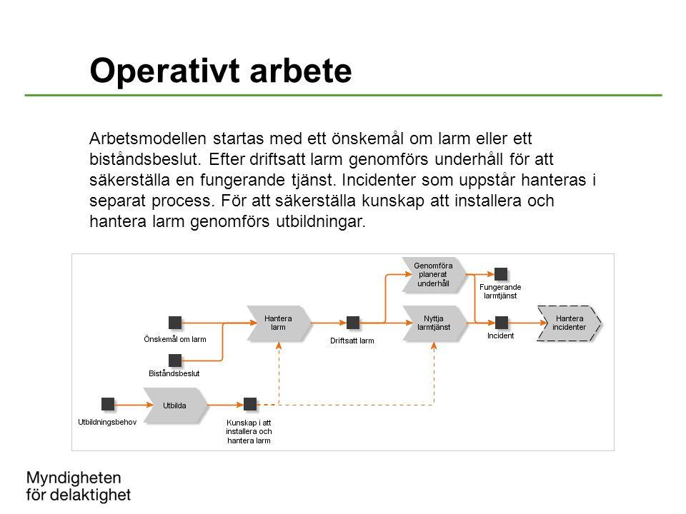Operativt arbete Arbetsmodellen startas med ett önskemål om larm eller ett biståndsbeslut. Efter driftsatt larm genomförs underhåll för att säkerställ