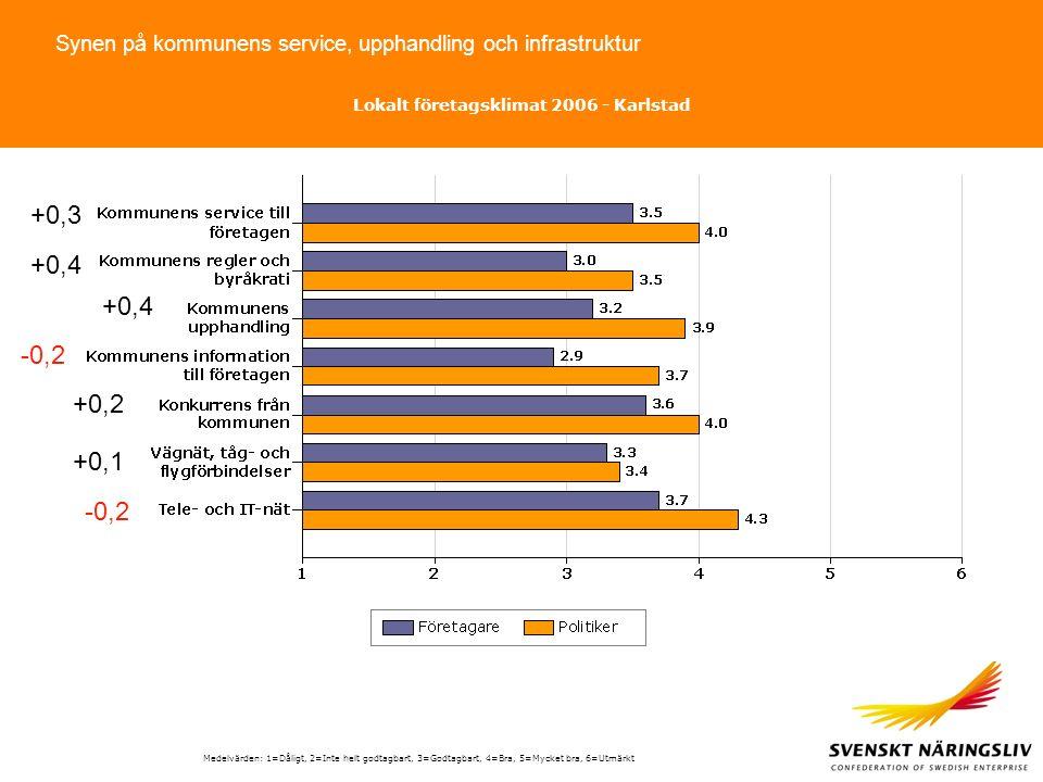 Synen på kommunens service, upphandling och infrastruktur Medelvärden: 1=Dåligt, 2=Inte helt godtagbart, 3=Godtagbart, 4=Bra, 5=Mycket bra, 6=Utmärkt Lokalt företagsklimat 2006 - Karlstad +0,3 +0,4 -0,2 +0,2 +0,1 -0,2