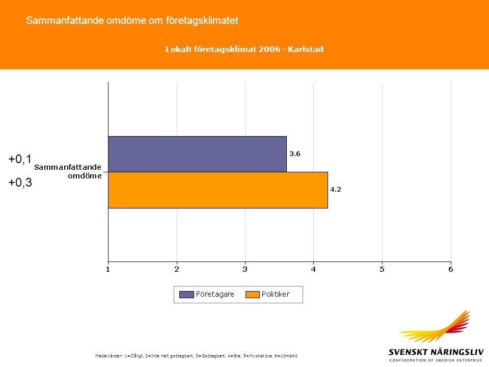 Sammanfattande omdöme om företagsklimatet Medelvärden: 1=Dåligt, 2=Inte helt godtagbart, 3=Godtagbart, 4=Bra, 5=Mycket bra, 6=Utmärkt Lokalt företagsklimat 2006 - Karlstad +0,1 +0,3