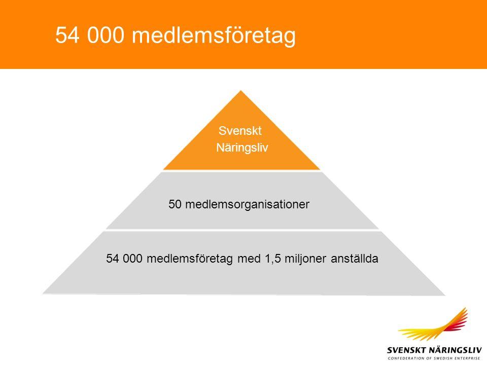 54 000 medlemsföretag 50 medlemsorganisationer Svenskt Näringsliv 54 000 medlemsföretag med 1,5 miljoner anställda