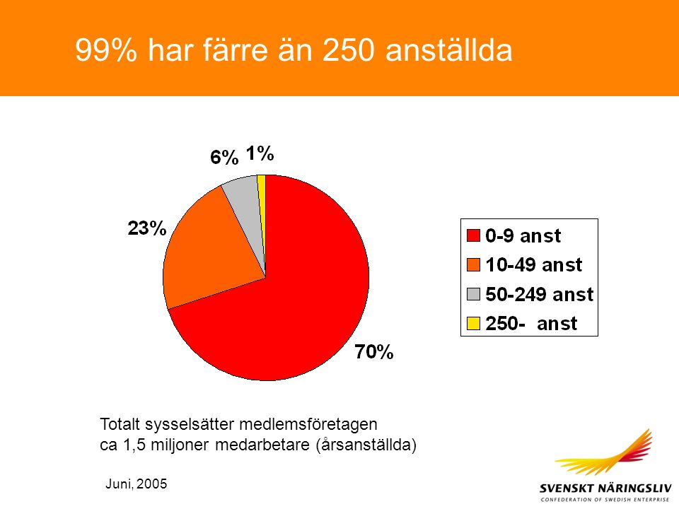 99% har färre än 250 anställda Totalt sysselsätter medlemsföretagen ca 1,5 miljoner medarbetare (årsanställda) Juni, 2005