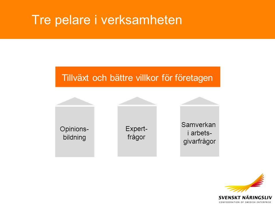 Tre pelare i verksamheten Tillväxt och bättre villkor för företagen Opinions- bildning Expert- frågor Samverkan i arbets- givarfrågor