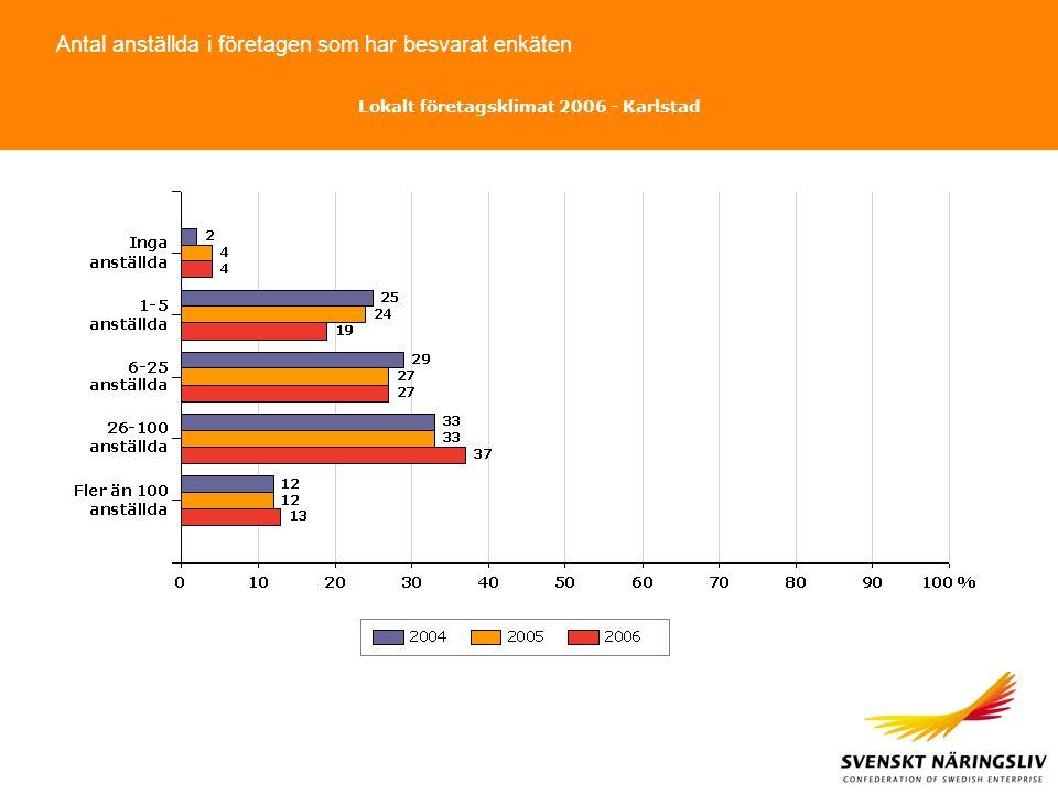 Antal anställda i företagen som har besvarat enkäten Lokalt företagsklimat 2006 - Karlstad