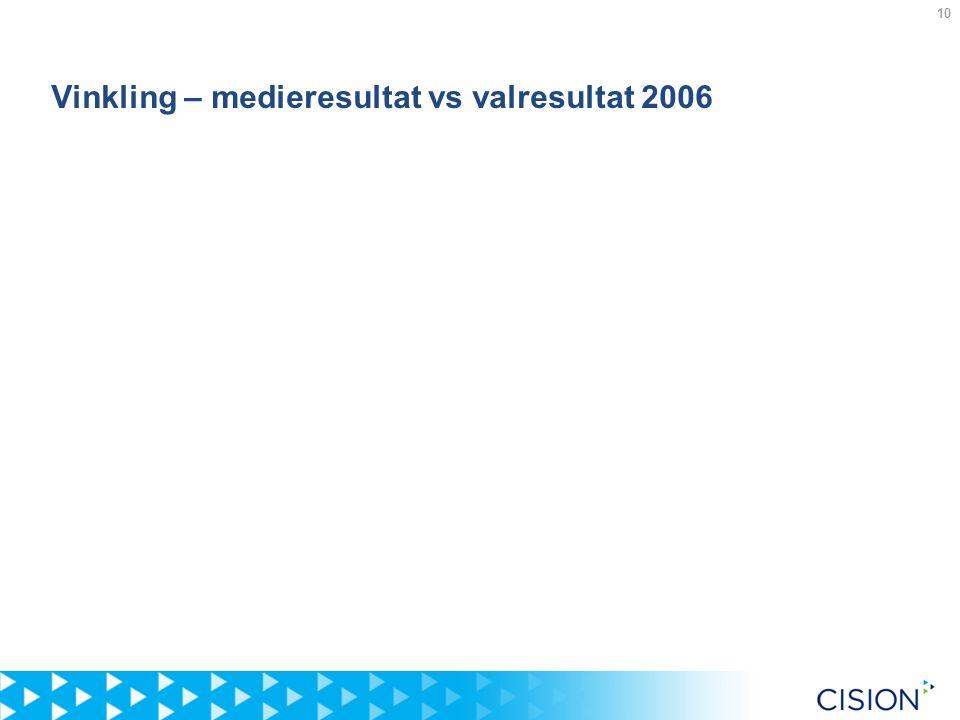 10 Vinkling – medieresultat vs valresultat 2006