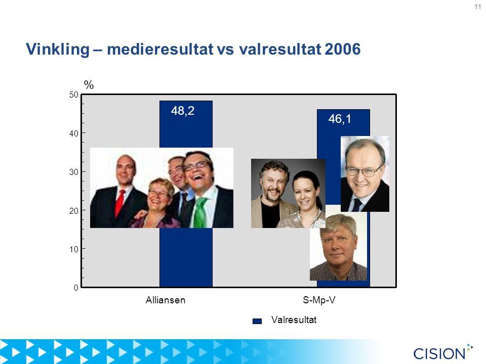11 Vinkling – medieresultat vs valresultat 2006 AlliansenS-Mp-V 0 10 20 30 40 50 48,2 46,1 Valresultat %