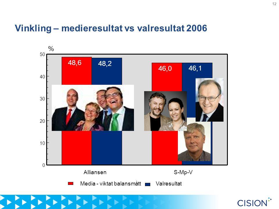 12 Vinkling – medieresultat vs valresultat 2006 Alliansen 0 10 20 30 40 50 48,2 48,6 46,1 46,0 Valresultat Media - viktat balansmått % S-Mp-V