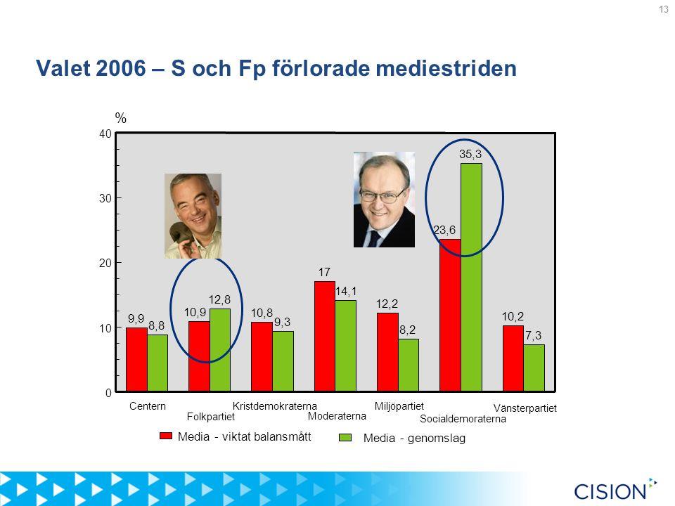 13 Valet 2006 – S och Fp förlorade mediestriden % Centern Folkpartiet Kristdemokraterna Moderaterna Miljöpartiet Socialdemoraterna Vänsterpartiet 0 10 20 30 40 8,8 9,9 12,8 10,9 9,3 10,8 14,1 17 8,2 12,2 35,3 23,6 7,3 10,2 Media - genomslag Media - viktat balansmått