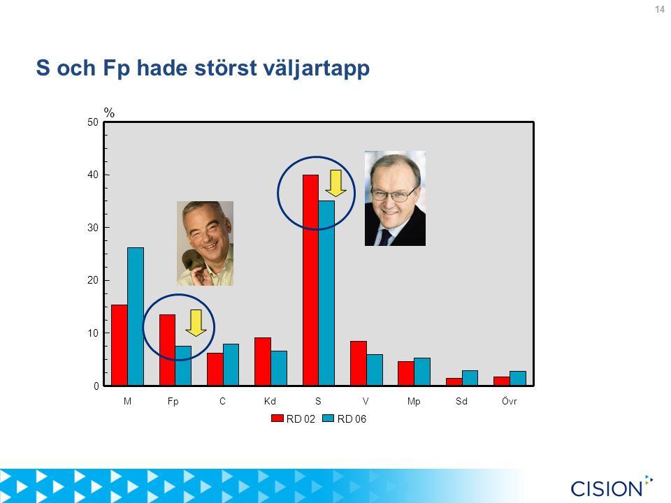 14 S och Fp hade störst väljartapp % MFpCKdSVMpSdÖvr 0 10 20 30 40 50 RD 06RD 02