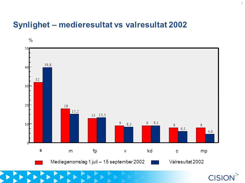 7 % mvkdc 0 10 20 30 40 50 39,8 32 15,2 18 13,3 13 8,3 9 9,1 9 6,1 8 4,6 8 s fpmp 0 10 20 30 40 50 39,8 32 15,2 18 13,3 13 8,3 9 9,1 9 6,1 8 4,6 8 Valresultat 2002Mediegenomslag 1 juli – 15 september 2002 Synlighet – medieresultat vs valresultat 2002