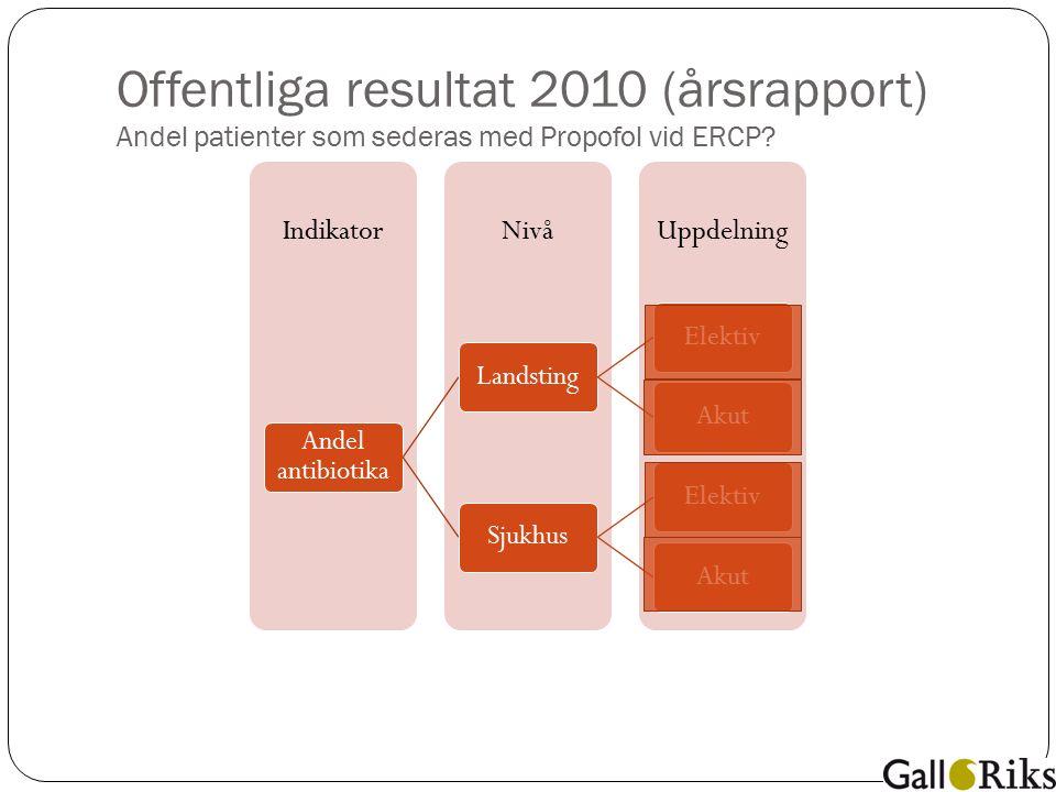 Offentliga resultat 2010 (årsrapport) Andel patienter som sederas med Propofol vid ERCP.